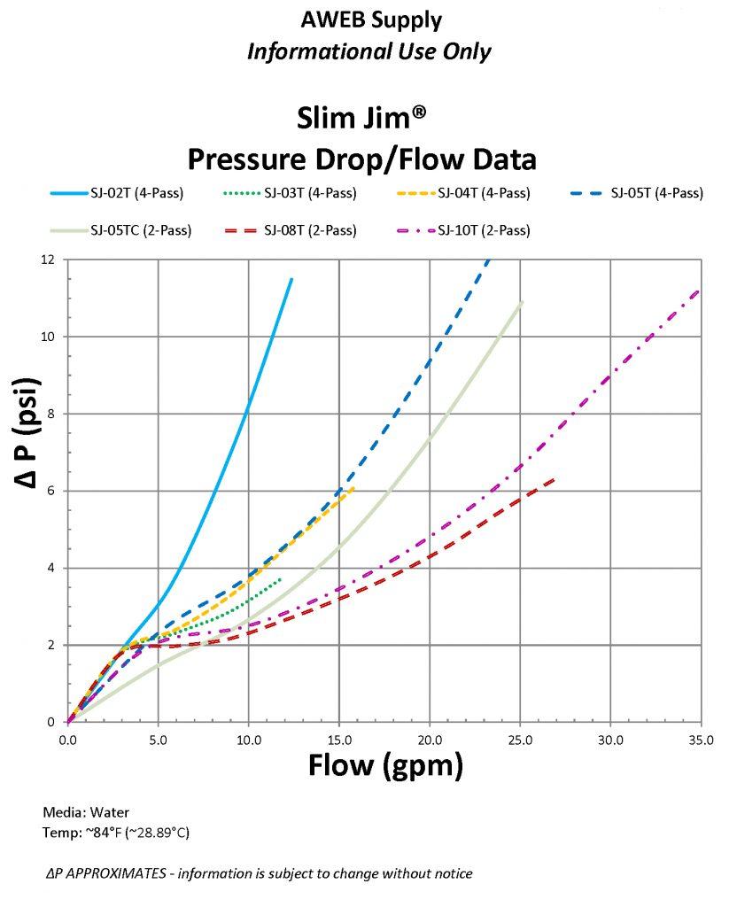 Specification For Slim Jim 174 Amp Geo Lake Plate 174 Aweb Geo