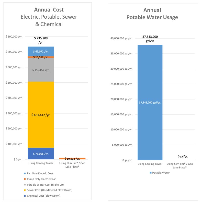 GeoExchange vs  Cooling Tower Comparison - AWeb Geo Supply
